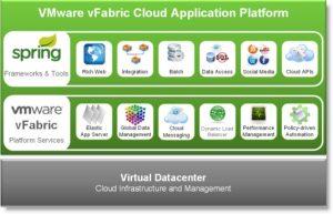 VMware-vFabric