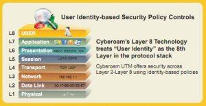 cyberoam pic 1 (1)